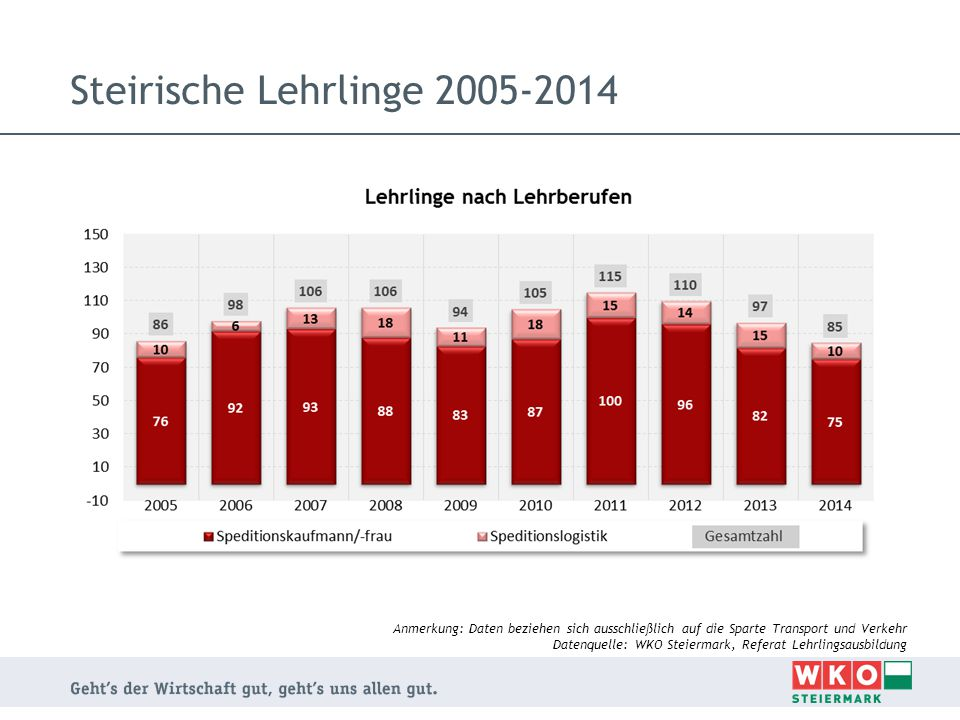 Steirische Lehrbetriebe 2005-2014 Anmerkung: Daten beziehen sich ausschließlich auf die Sparte Transport und Verkehr Datenquelle: WKO Steiermark, Referat Lehrlingsausbildung