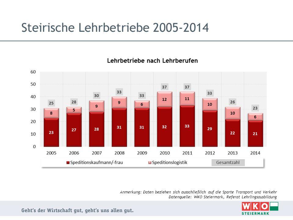 Steirische Lehrbetriebe 2005-2014 Anmerkung: Daten beziehen sich ausschließlich auf die Sparte Transport und Verkehr Datenquelle: WKO Steiermark, Refe