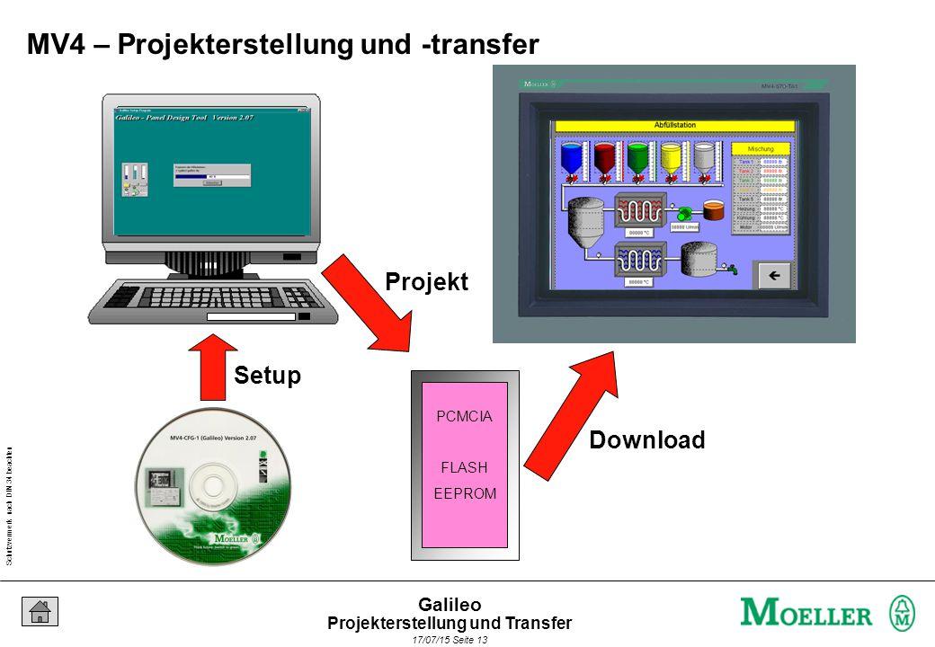 Schutzvermerk nach DIN 34 beachten 17/07/15 Seite 13 Galileo PCMCIA FLASH EEPROM Projekt Setup Download MV4 – Projekterstellung und -transfer Projekte