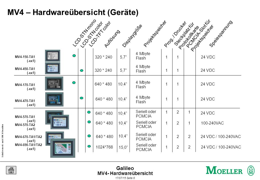 Schutzvermerk nach DIN 34 beachten 17/07/15 Seite 7 Galileo J1J2J3J4 B A MPB1-TP : RS485 DEFAULT RUN DEFAULT CB- Loader V 1.00 J7 STD ALT J6 PRG RUN J5 ON OFF MPB2-TP : RS485 MPB1-TP : ALT MPB2-TP : ALT ZB4-609-IF1 ZB 4-604-IF1 ERROR ACTIV PROFIBUS DP ZB4-604-IF1 DeviceNet ZB 4-606-IF1 ACTIVERROR ZB4-606-IF1 MV4 – Hardwareübersicht (Kommunikationsbaugruppen) CAN out ZB 4-607-IF1 ACTIVERROR ZB4-607-IF1 CAN in MV4- Hardwareübersicht