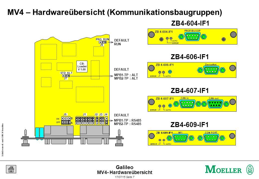 Schutzvermerk nach DIN 34 beachten 17/07/15 Seite 8 Galileo Datenaustausch ZB4-607-IF1 CANopen ZB 4-604-IF1 ERROR ACTIV CANopen ZB4-609-IF1 Suconet K SPS - xyz MV4 – Gateway-Funktionalität MV4- Hardwareübersicht