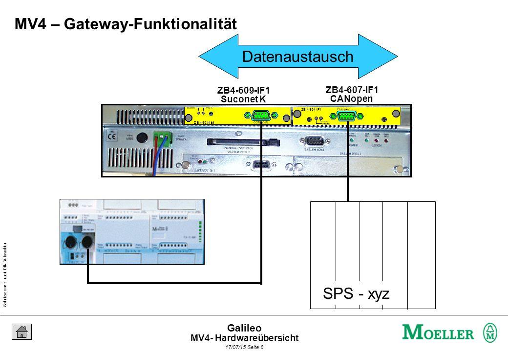 Schutzvermerk nach DIN 34 beachten 17/07/15 Seite 19 Galileo PC - COM - Port Mausklick Ausgang wird angesteuert Projektsimulation mit dem PC / GPI Projekterstellung und Transfer
