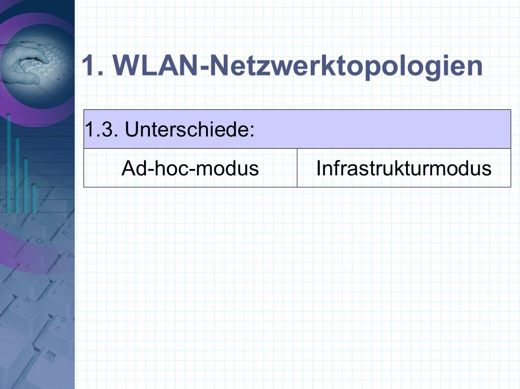 1. WLAN-Netzwerktopologien 1.3. Unterschiede: Ad-hoc-modusInfrastrukturmodus