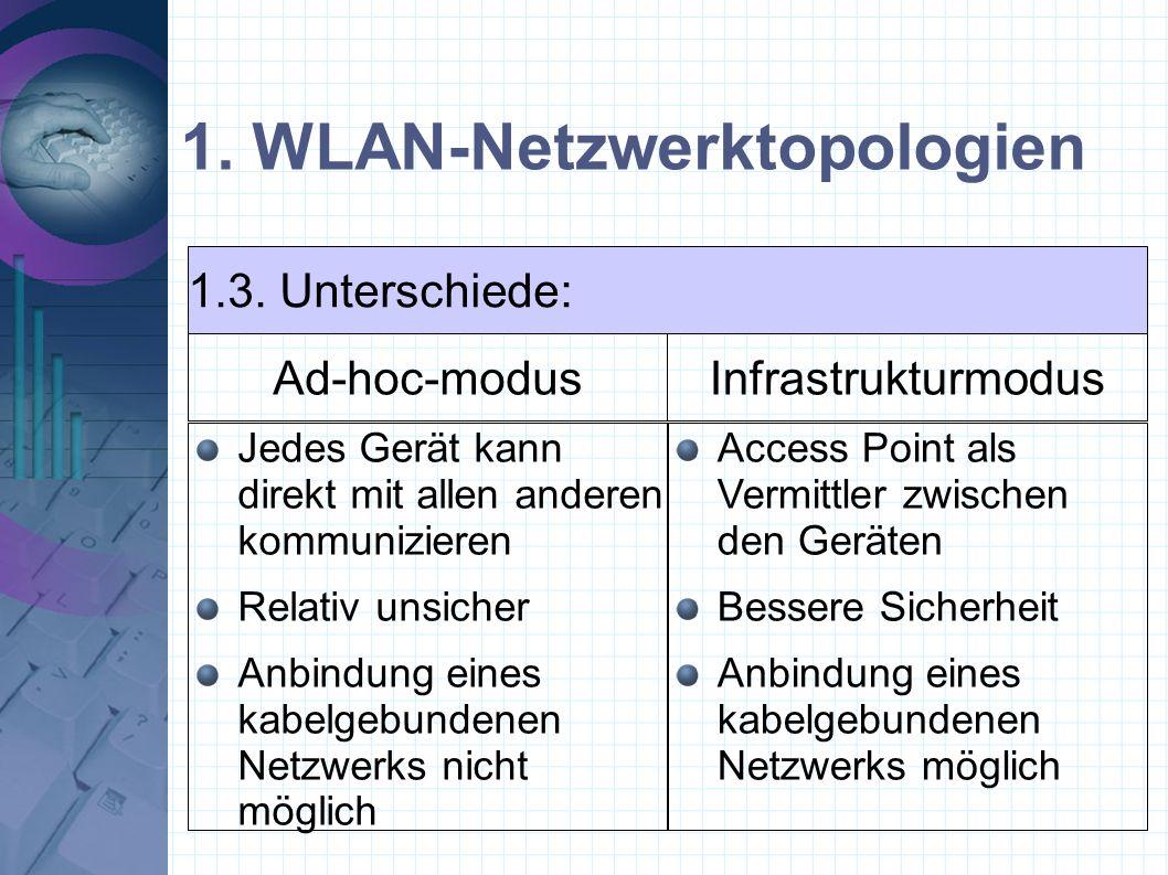 1. WLAN-Netzwerktopologien Jedes Gerät kann direkt mit allen anderen kommunizieren Relativ unsicher Anbindung eines kabelgebundenen Netzwerks nicht mö