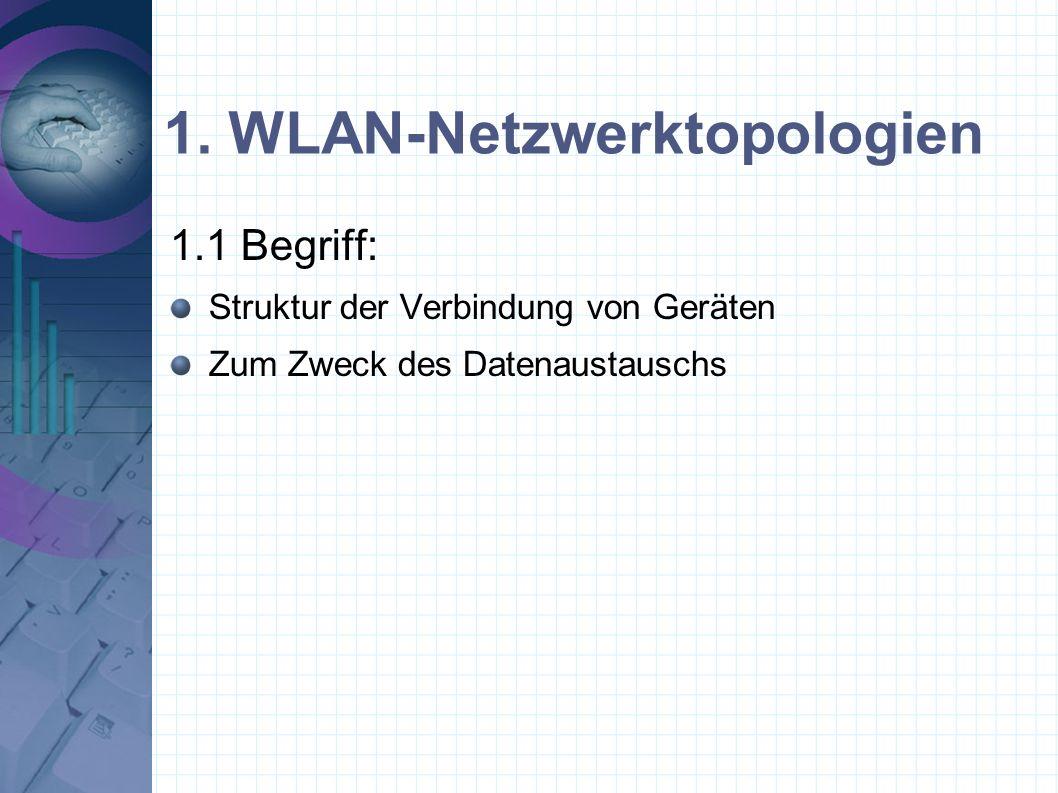 1. WLAN-Netzwerktopologien 1.1 Begriff: Struktur der Verbindung von Geräten Zum Zweck des Datenaustauschs