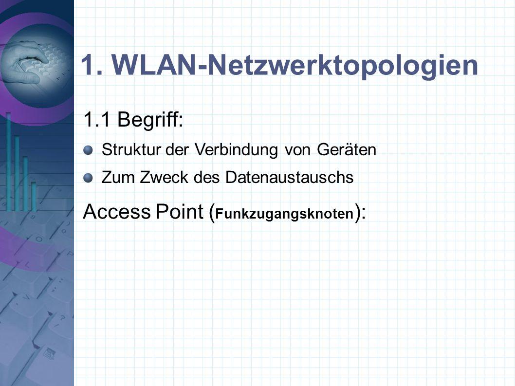 1. WLAN-Netzwerktopologien Access Point ( Funkzugangsknoten ): 1.1 Begriff: Struktur der Verbindung von Geräten Zum Zweck des Datenaustauschs