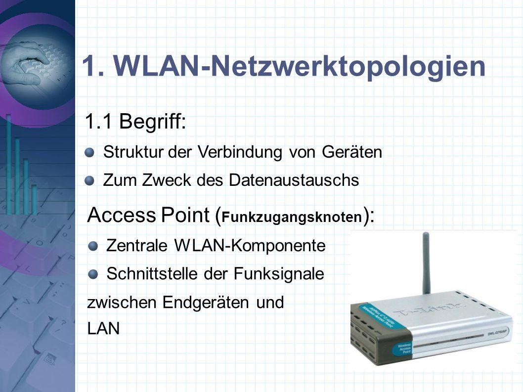 1. WLAN-Netzwerktopologien Access Point ( Funkzugangsknoten ): Zentrale WLAN-Komponente Schnittstelle der Funksignale zwischen Endgeräten und LAN 1.1