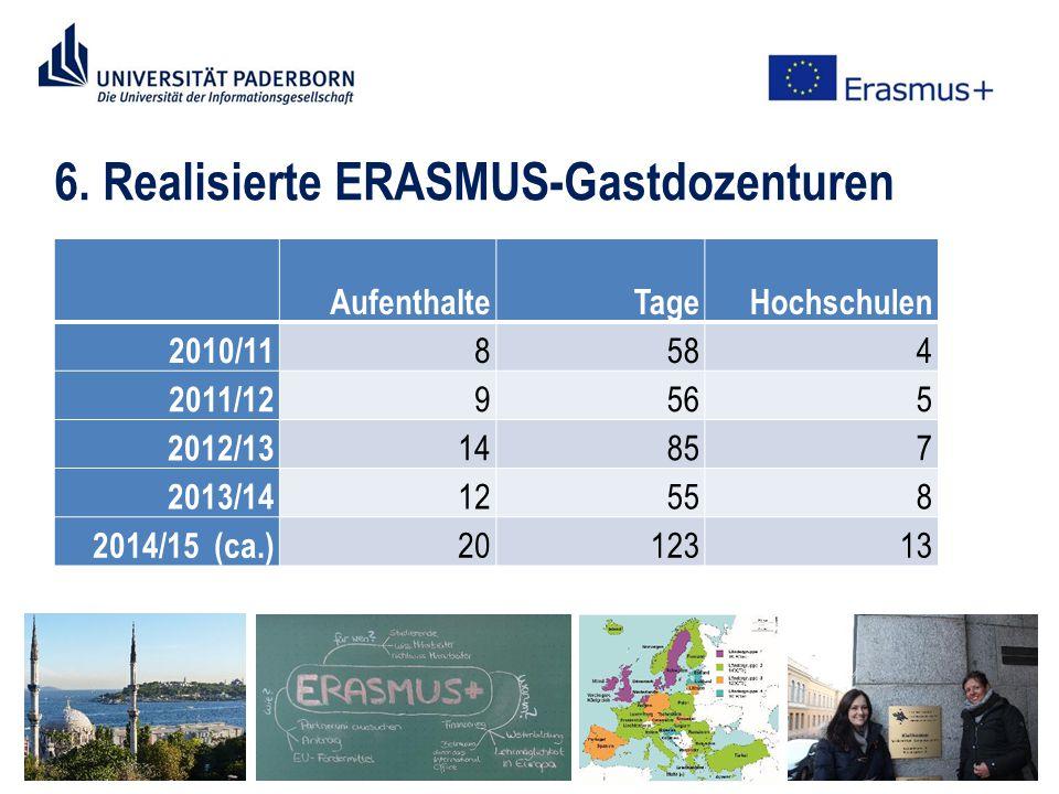 6. Realisierte ERASMUS-Gastdozenturen AufenthalteTageHochschulen 2010/11 8584 2011/12 9565 2012/13 14857 2013/14 12558 2014/15 (ca.) 2012313