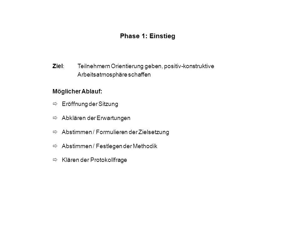 Phase 2: Themen sammeln Ziel: Sammlung der zu besprechenden Themen bzw.