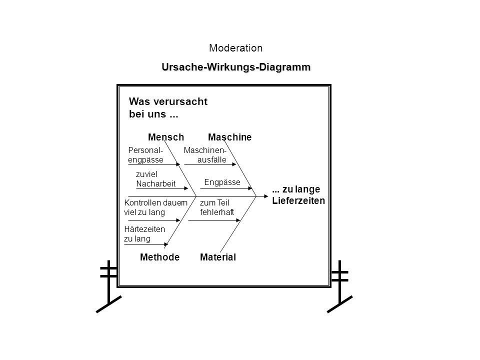 Netzbild Moderation Netzbild Was gehört zu den...