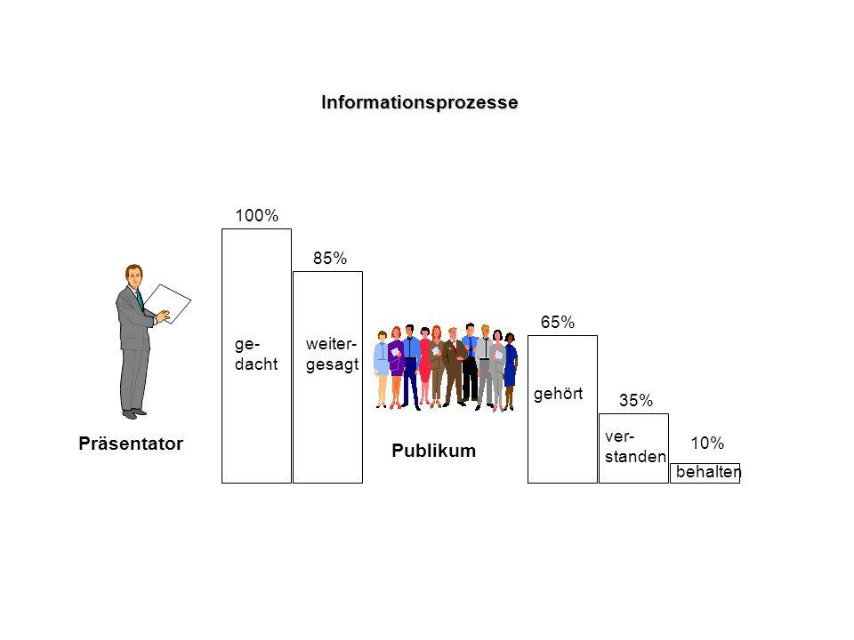 Informationsprozesse ge- dacht weiter- gesagt gehört ver- standen behalten Präsentator Publikum 100% 85% 65% 35% 10%