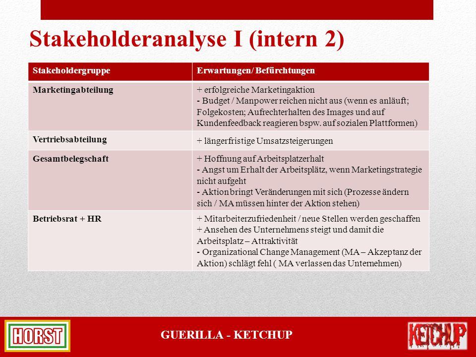 GUERILLA - KETCHUP Stakeholderanalyse I (intern 2) StakeholdergruppeErwartungen/ Befürchtungen Marketingabteilung + erfolgreiche Marketingaktion - Bud