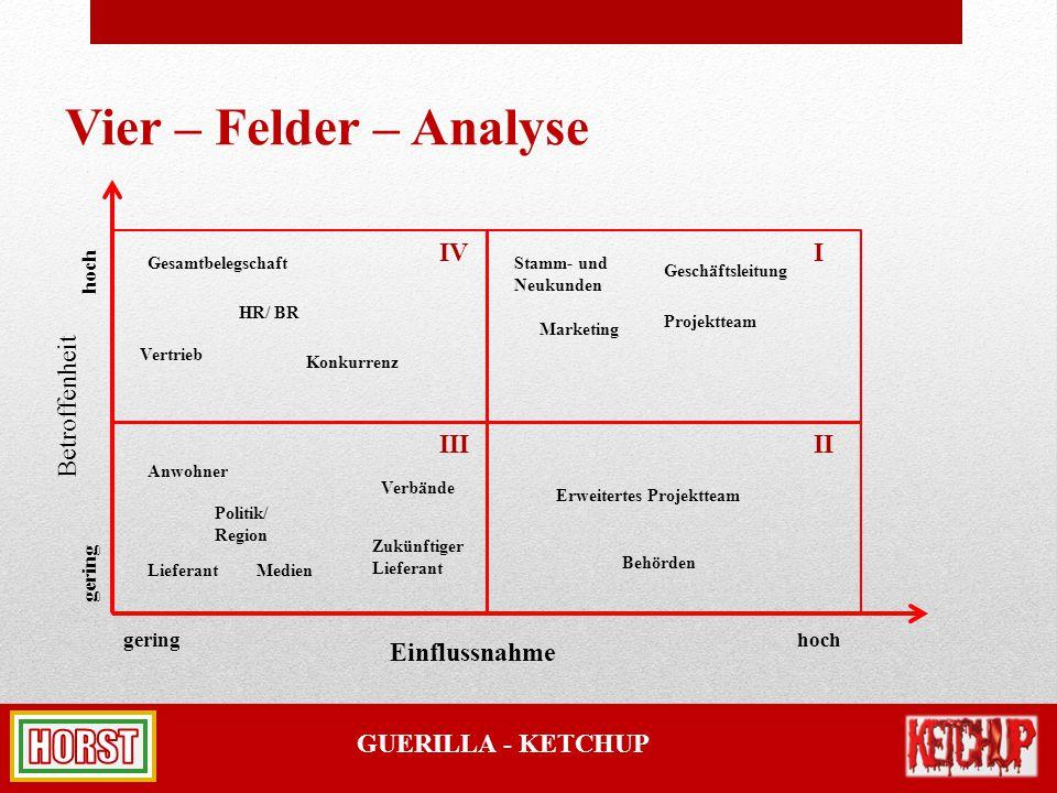 GUERILLA - KETCHUP Vier – Felder – Analyse Einflussnahme Betroffenheit gering hoch II IV III I Lieferant Vertrieb Marketing Projektteam Geschäftsleitu