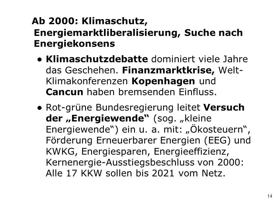 14 Ab 2000: Klimaschutz, Energiemarktliberalisierung, Suche nach Energiekonsens Klimaschutzdebatte dominiert viele Jahre das Geschehen. Finanzmarktkri