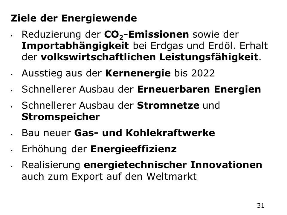 Ziele der Energiewende Reduzierung der CO 2 -Emissionen sowie der Importabhängigkeit bei Erdgas und Erdöl. Erhalt der volkswirtschaftlichen Leistungsf