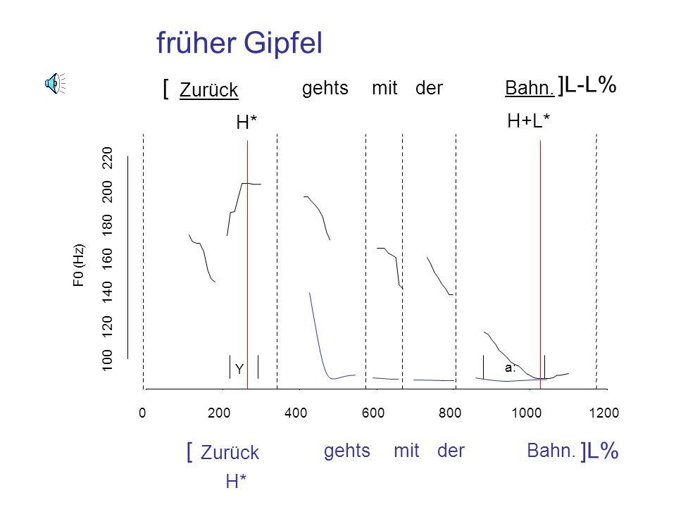 das m a x n H+L* L-L% Früher Gipfel: H+L* L-L% Früher Gipfel im /m/ anstatt im /a/ (wie für einen mittleren Gipfel)