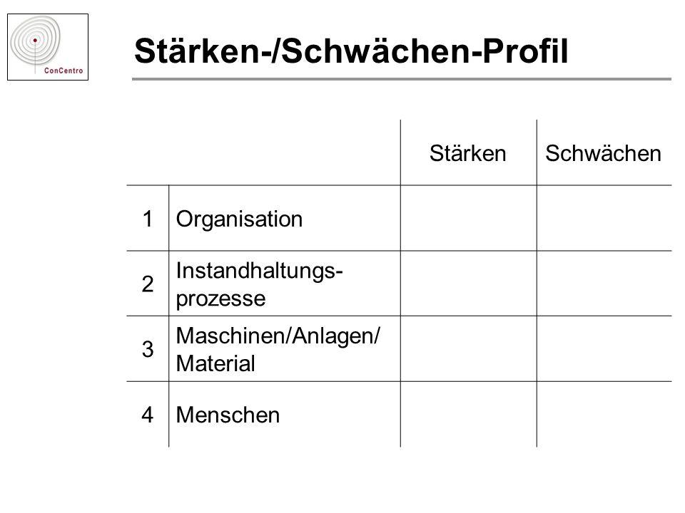 Stärken-/Schwächen-Profil StärkenSchwächen 1Organisation 2 Instandhaltungs- prozesse 3 Maschinen/Anlagen/ Material 4Menschen