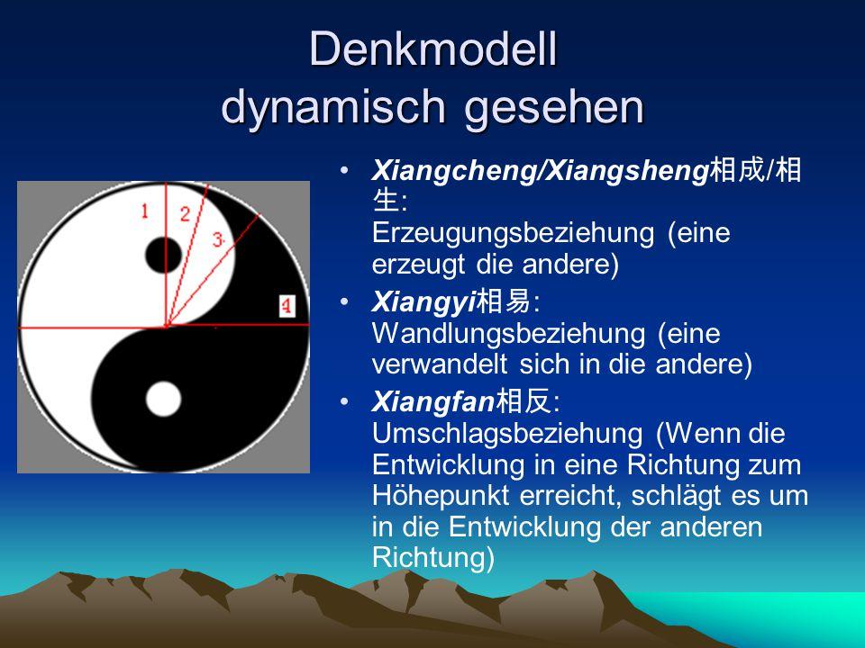 Denkmodell dynamisch gesehen Xiangcheng/Xiangsheng 相成 / 相 生 : Erzeugungsbeziehung (eine erzeugt die andere) Xiangyi 相易 : Wandlungsbeziehung (eine verw