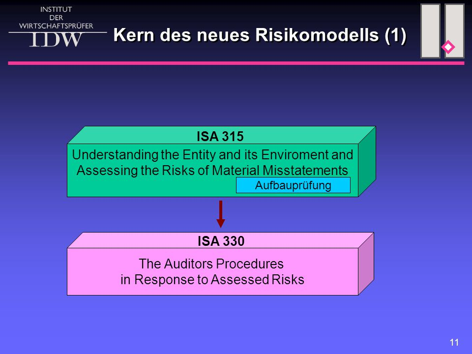 11 Kern des neues Risikomodells (1) Understanding the Entity and its Enviroment and Assessing the Risks of Material Misstatements The Auditors Procedu