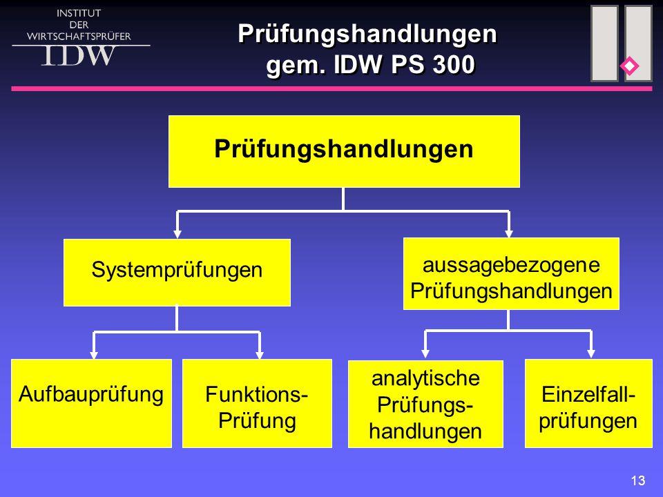 13 Systemprüfungen Prüfungshandlungen analytische Prüfungs- handlungen Prüfungshandlungen gem. IDW PS 300 Einzelfall- prüfungen Funktions- Prüfung Auf