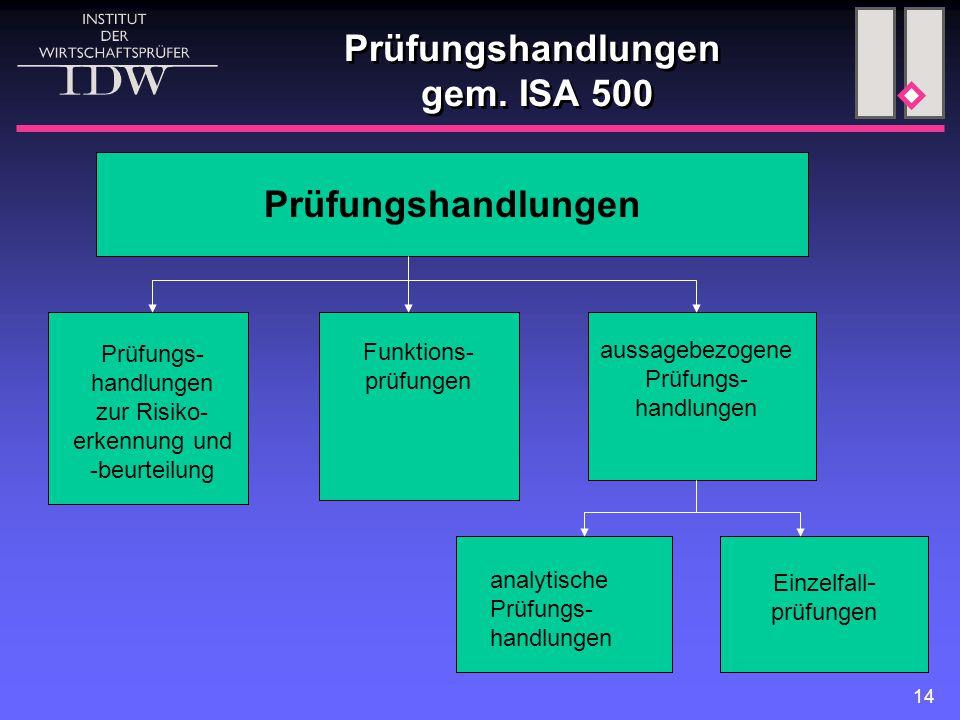 14 Prüfungshandlungen gem. ISA 500 Prüfungshandlungen Prüfungs- handlungen zur Risiko- erkennung und -beurteilung Funktions- prüfungen aussagebezogene