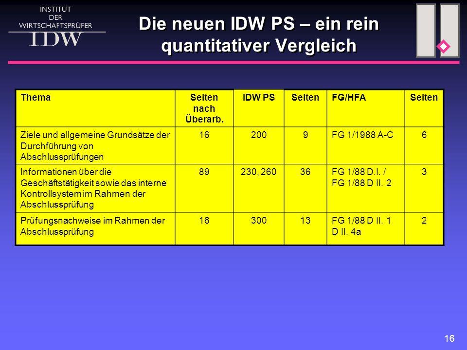 16 Die neuen IDW PS – ein rein quantitativer Vergleich ThemaSeiten nach Überarb. IDW PSSeitenFG/HFASeiten Ziele und allgemeine Grundsätze der Durchfüh