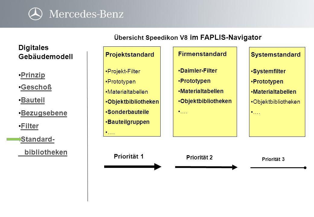 Übersicht Speedikon V8 im FAPLIS-Navigator Digitales Gebäudemodell Prinzip Geschoß Bauteil Bezugsebene Filter Standard- bibliothekenStandard- biblioth