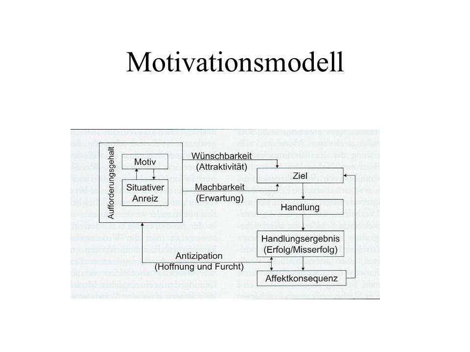 Motivationsmodell