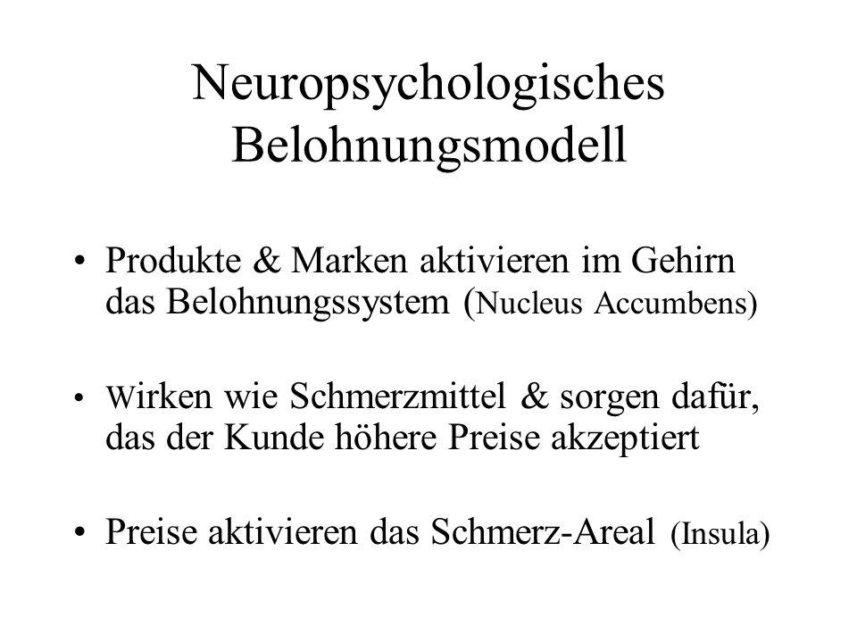 Neuropsychologisches Belohnungsmodell Produkte & Marken aktivieren im Gehirn das Belohnungssystem ( Nucleus Accumbens) W irken wie Schmerzmittel & sor