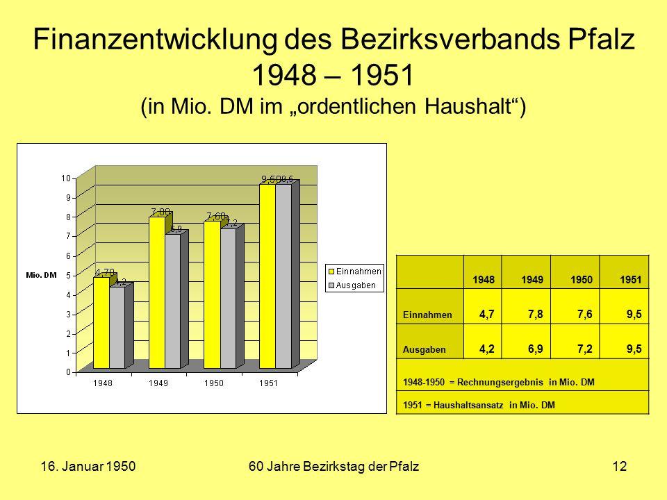 """16. Januar 195060 Jahre Bezirkstag der Pfalz12 Finanzentwicklung des Bezirksverbands Pfalz 1948 – 1951 (in Mio. DM im """"ordentlichen Haushalt"""") 1948194"""