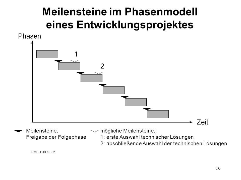 10 Meilensteine im Phasenmodell eines Entwicklungsprojektes Phasen Zeit 1 2 Meilensteine: Freigabe der Folgephase mögliche Meilensteine: 1: erste Ausw