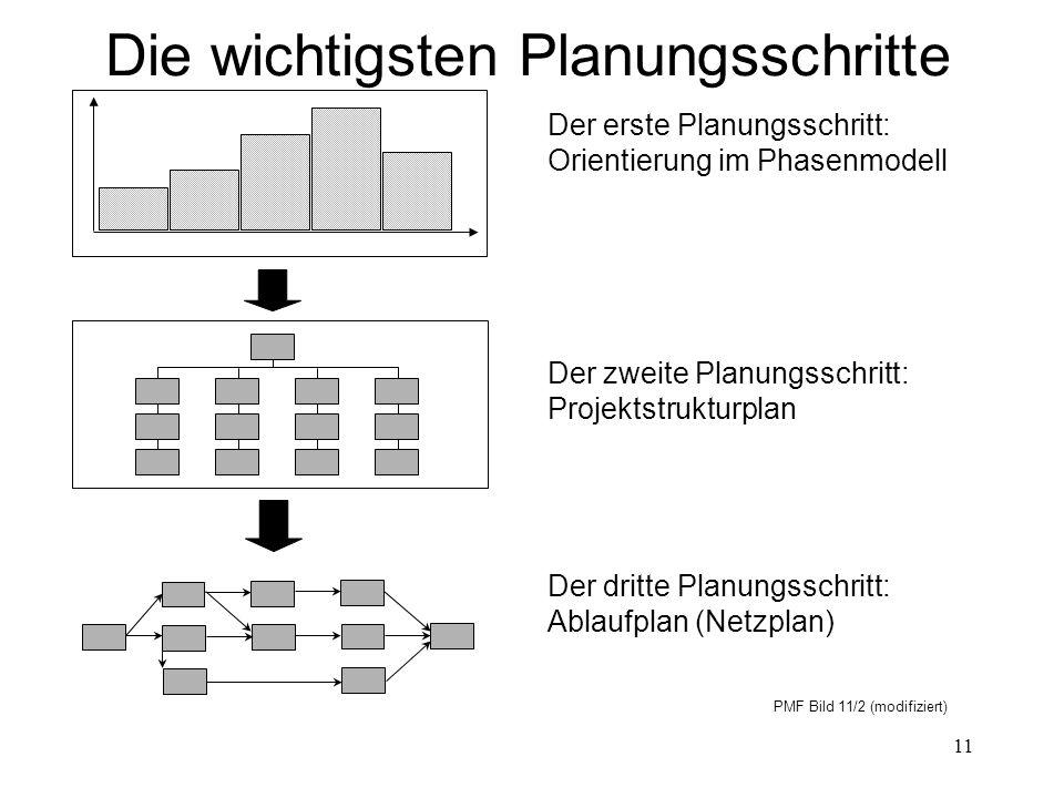 11 Die wichtigsten Planungsschritte Der erste Planungsschritt: Orientierung im Phasenmodell Der zweite Planungsschritt: Projektstrukturplan Der dritte Planungsschritt: Ablaufplan (Netzplan) PMF Bild 11/2 (modifiziert)