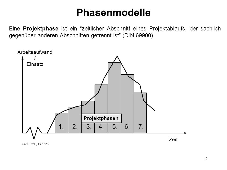 """2 Eine Projektphase ist ein """"zeitlicher Abschnitt eines Projektablaufs, der sachlich gegenüber anderen Abschnitten getrennt ist"""" (DIN 69900). nach PMF"""