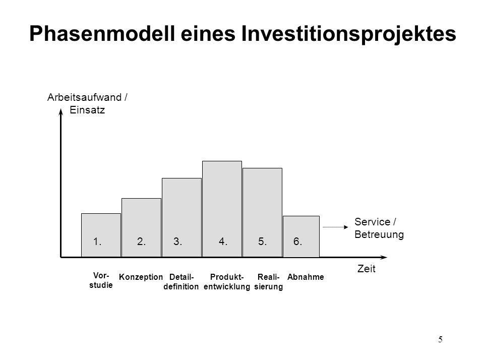 5 Phasenmodell eines Investitionsprojektes Arbeitsaufwand / Einsatz Zeit Vor- studie KonzeptionDetail- definition Produkt- entwicklung Reali- sierung Abnahme Service / Betreuung 1.2.3.4.5.6.