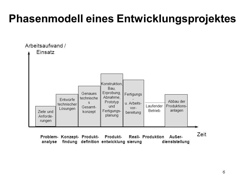 6 Arbeitsaufwand / Einsatz Zeit Problem- analyse Konzept- findung Produkt- definition Produkt- entwicklung Reali- sierung ProduktionAußer- dienststell