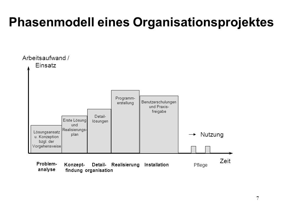 7 Phasenmodell eines Organisationsprojektes Arbeitsaufwand / Einsatz Zeit Lösungsansatz u. Konzeption bzgl. der Vorgehensweise Problem- analyse Konzep
