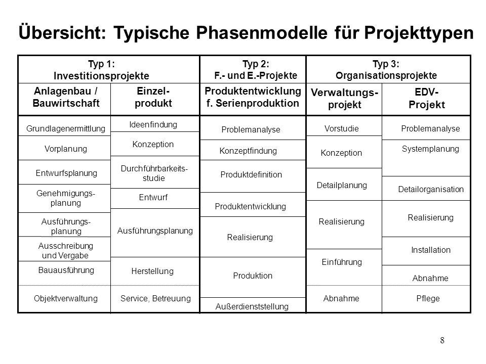 8 Übersicht: Typische Phasenmodelle für Projekttypen Typ 1: Investitionsprojekte Typ 2: F.- und E.-Projekte Typ 3: Organisationsprojekte Anlagenbau / Bauwirtschaft Einzel- produkt Produktentwicklung f.