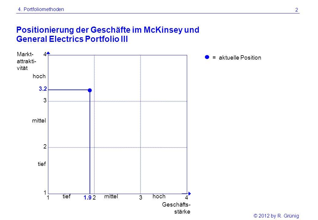 © 2012 by R. Grünig 2 Positionierung der Geschäfte im McKinsey und Markt- attrakti- vität Geschäfts- stärke mittel hochtief hoch 4321.91 1 2 3 3.2 4 =
