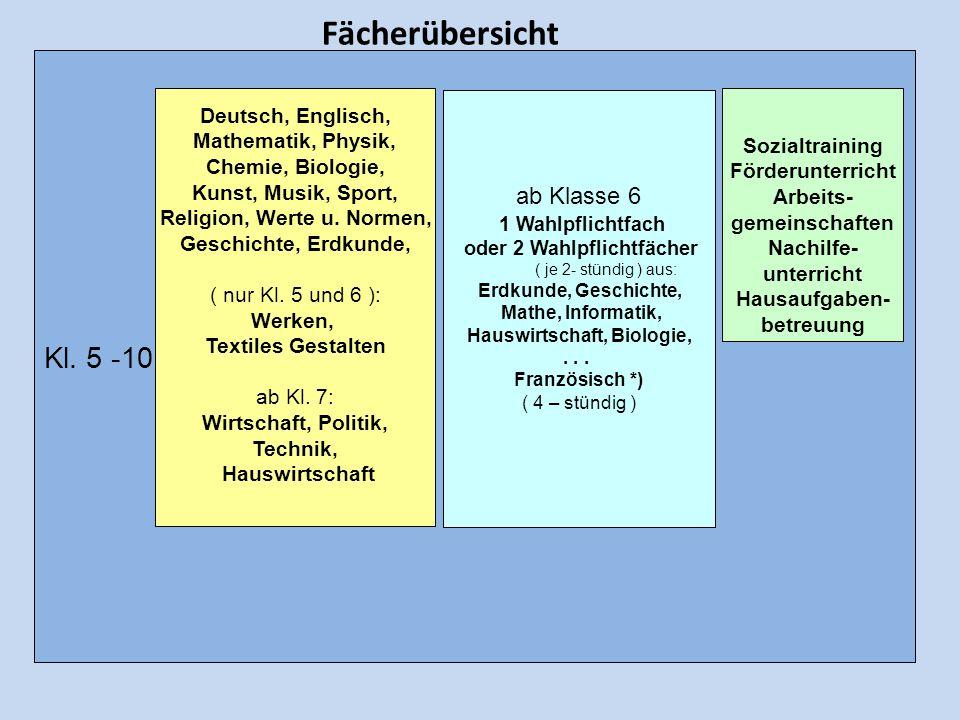 Kl. 5 -10 ab Klasse 6 1 Wahlpflichtfach oder 2 Wahlpflichtfächer ( je 2- stündig ) aus: Erdkunde, Geschichte, Mathe, Informatik, Hauswirtschaft, Biolo