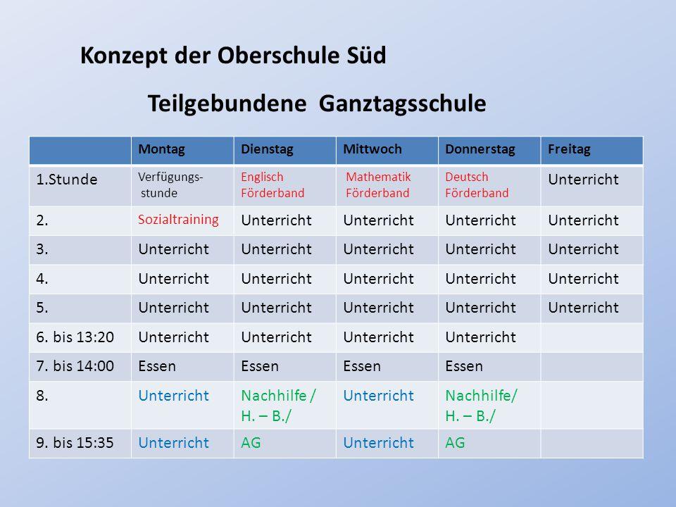 Konzept der Oberschule Süd MontagDienstagMittwochDonnerstagFreitag 1.Stunde Verfügungs- stunde Englisch Förderband Mathematik Förderband Deutsch Förde