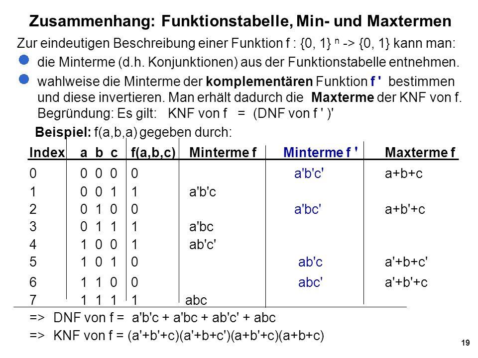 19 Zusammenhang: Funktionstabelle, Min- und Maxtermen Indexa b cf(a,b,c) Minterme fMinterme f ' Maxterme f 0 0 0 0 0 a'b'c ' a+b+c 1 0 0 11 a'b'c 2 0