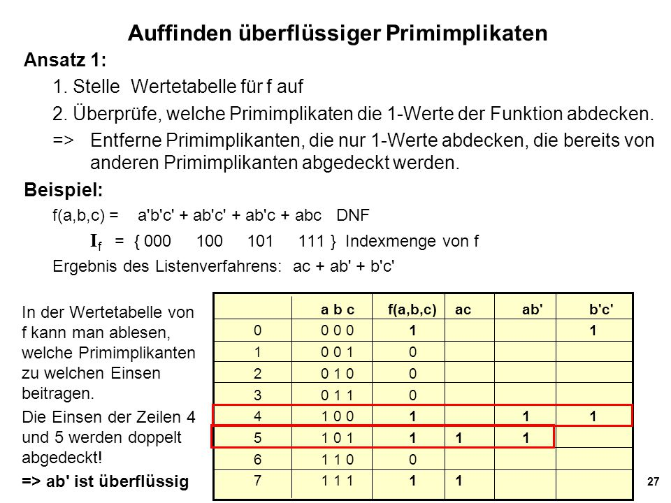 27 Auffinden überflüssiger Primimplikaten Ansatz 1: 1. Stelle Wertetabelle für f auf 2. Überprüfe, welche Primimplikaten die 1-Werte der Funktion abde