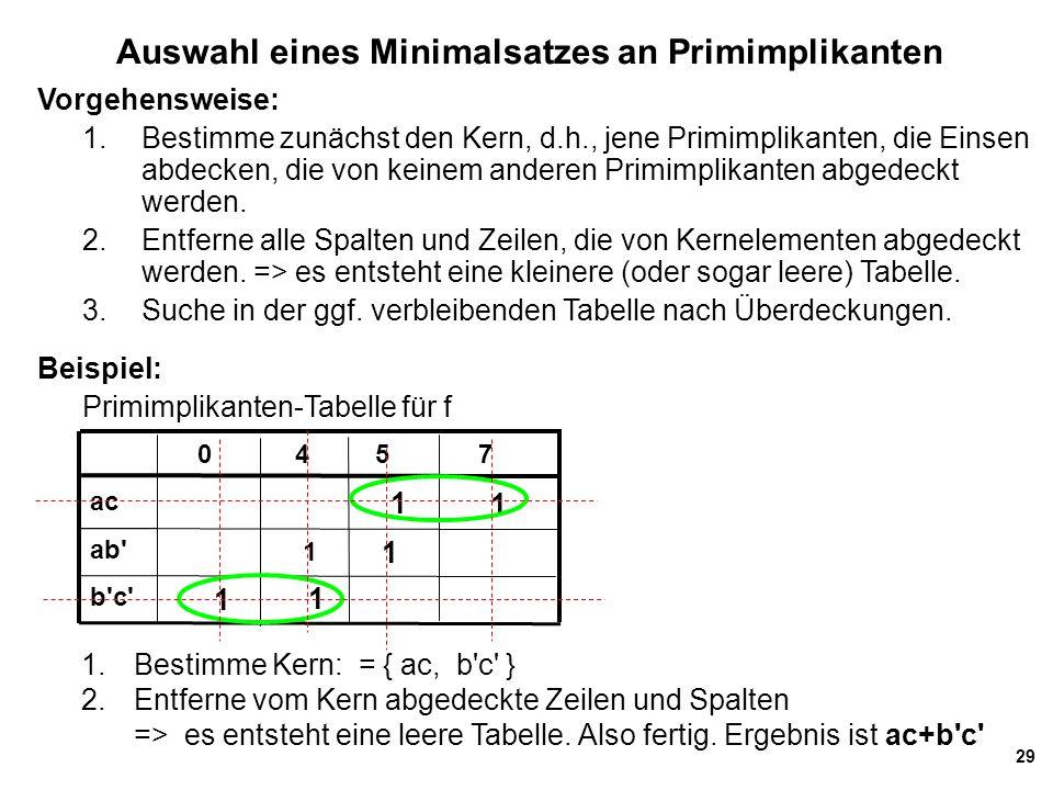 29 Auswahl eines Minimalsatzes an Primimplikanten ac 0 4 5 7 1 b'c' ab' 1 1 1 1 1 Vorgehensweise: 1. Bestimme zunächst den Kern, d.h., jene Primimplik