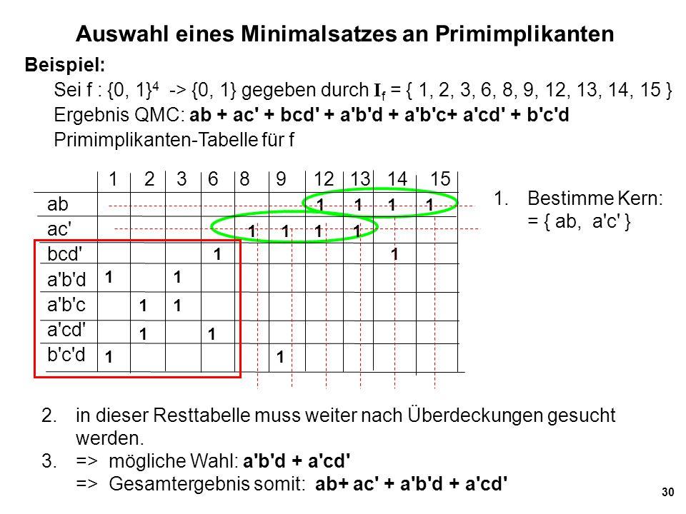30 1 2 3 6 8 9 12 13 14 15 ab ac' bcd' a'b'd a'b'c a'cd' b'c'd Auswahl eines Minimalsatzes an Primimplikanten 1 1 Beispiel: Sei f : {0, 1} 4 -> {0, 1}