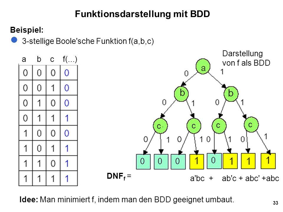 33 Funktionsdarstellung mit BDD Beispiel: 3-stellige Boole'sche Funktion f(a,b,c) a b c f(...) Darstellung von f als BDD c c c c a'bc + ab'c + abc' +a