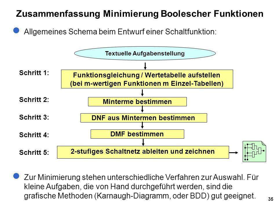35 Zusammenfassung Minimierung Boolescher Funktionen Allgemeines Schema beim Entwurf einer Schaltfunktion: Zur Minimierung stehen unterschiedliche Ver