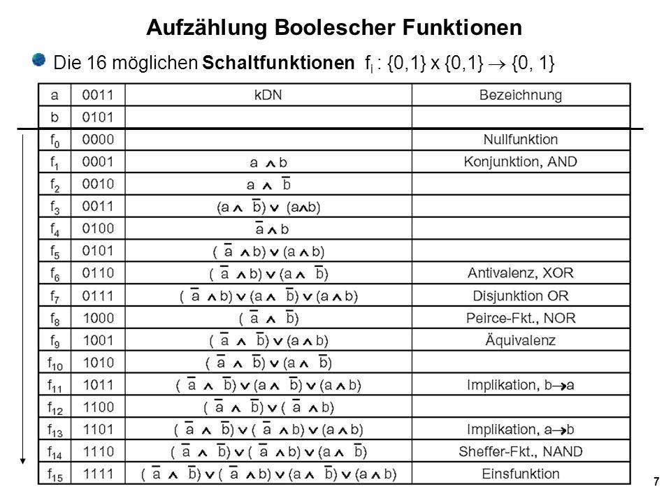 18 Bestimmung von Min- und Maxtermen aus Funktionstabelle Indexa b cf(a,b,c)Minterm 0 0 0 0 0 1 0 0 11a b c 2 0 1 00 30 1 11a bc 4 1 0 01ab c 5 1 0 10 61 1 00 7 1 1 11 abc => DNF = a b c + a bc + ab c + abc Satz: Zur eindeutigen Beschreibung einer Funktion f : {0, 1} n -> {0, 1} reicht es aus, alle konjunktiv verknüpften Kombinationen von Eingangsvariablen zu betrachten, für die die Funktion den Wert 1 annimmt zu betrachten.