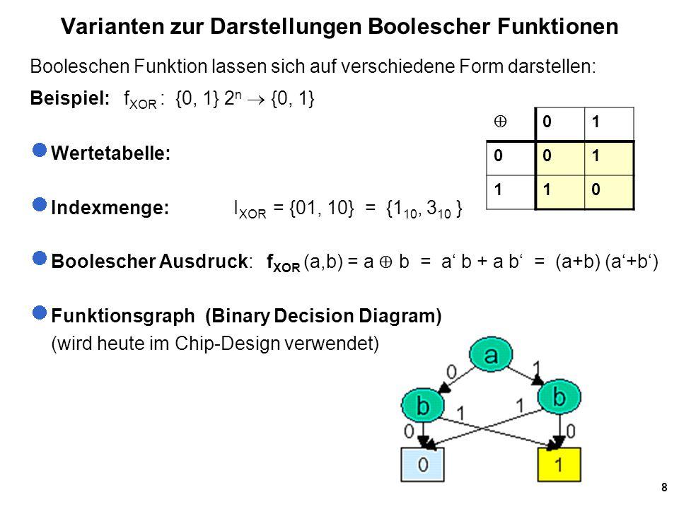 19 Zusammenhang: Funktionstabelle, Min- und Maxtermen Indexa b cf(a,b,c) Minterme fMinterme f Maxterme f 0 0 0 0 0 a b c a+b+c 1 0 0 11 a b c 2 0 1 00 a bc a+b +c 30 1 11 a bc 4 1 0 01 ab c 5 1 0 10 ab c a +b+c 61 1 00 abc a +b +c 7 1 1 11 abc =>DNF von f = a b c + a bc + ab c + abc =>KNF von f = (a +b +c)(a +b+c )(a+b +c)(a+b+c) Zur eindeutigen Beschreibung einer Funktion f : {0, 1} n -> {0, 1} kann man: die Minterme (d.h.