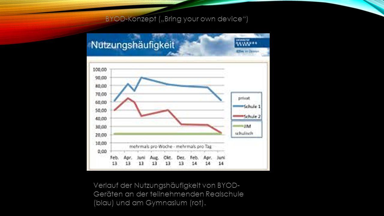 Verlauf der Nutzungshäufigkeit von BYOD- Geräten an der teilnehmenden Realschule (blau) und am Gymnasium (rot).