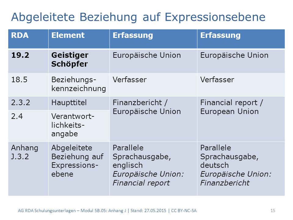 Abgeleitete Beziehung auf Expressionsebene AG RDA Schulungsunterlagen – Modul 5B.05: Anhang J | Stand: 27.05.2015 | CC BY-NC-SA15 RDAElementErfassung 19.2Geistiger Schöpfer Europäische Union 18.5Beziehungs- kennzeichnung Verfasser 2.3.2HaupttitelFinanzbericht / Europäische Union Financial report / European Union 2.4Verantwort- lichkeits- angabe Anhang J.3.2 Abgeleitete Beziehung auf Expressions- ebene Parallele Sprachausgabe, englisch Europäische Union: Financial report Parallele Sprachausgabe, deutsch Europäische Union: Finanzbericht